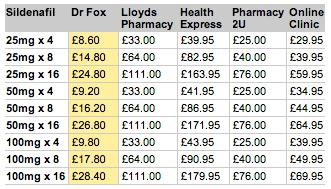 doctor fox ED tablets
